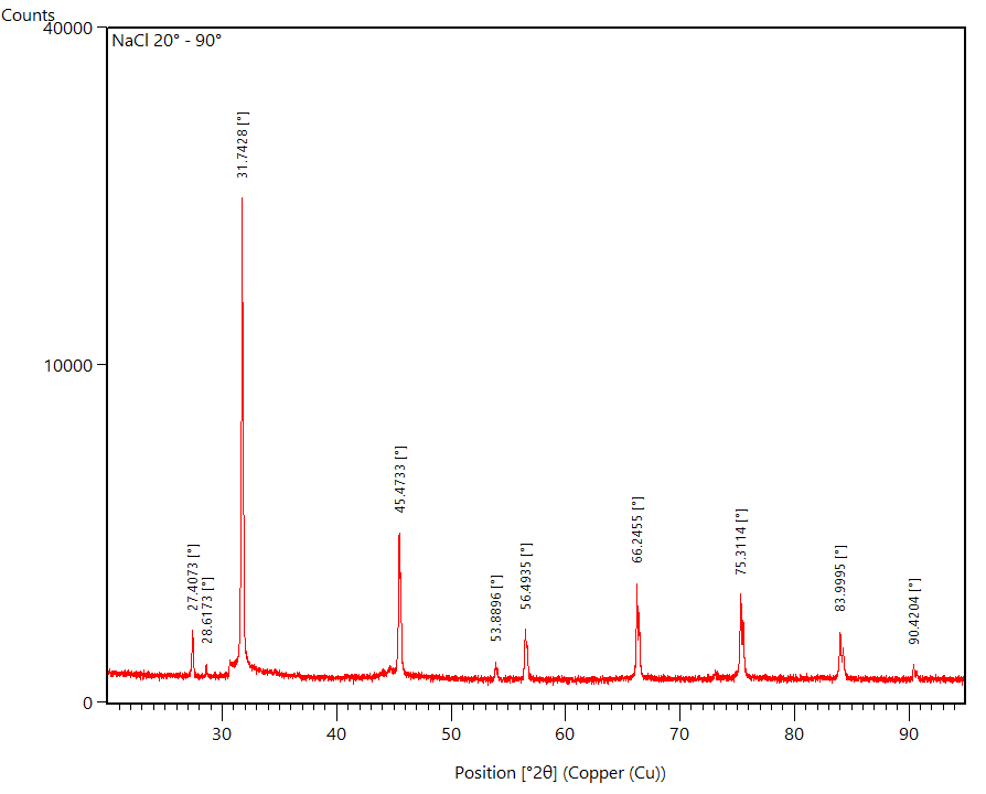 Diffratctogram NaCl with peak positions